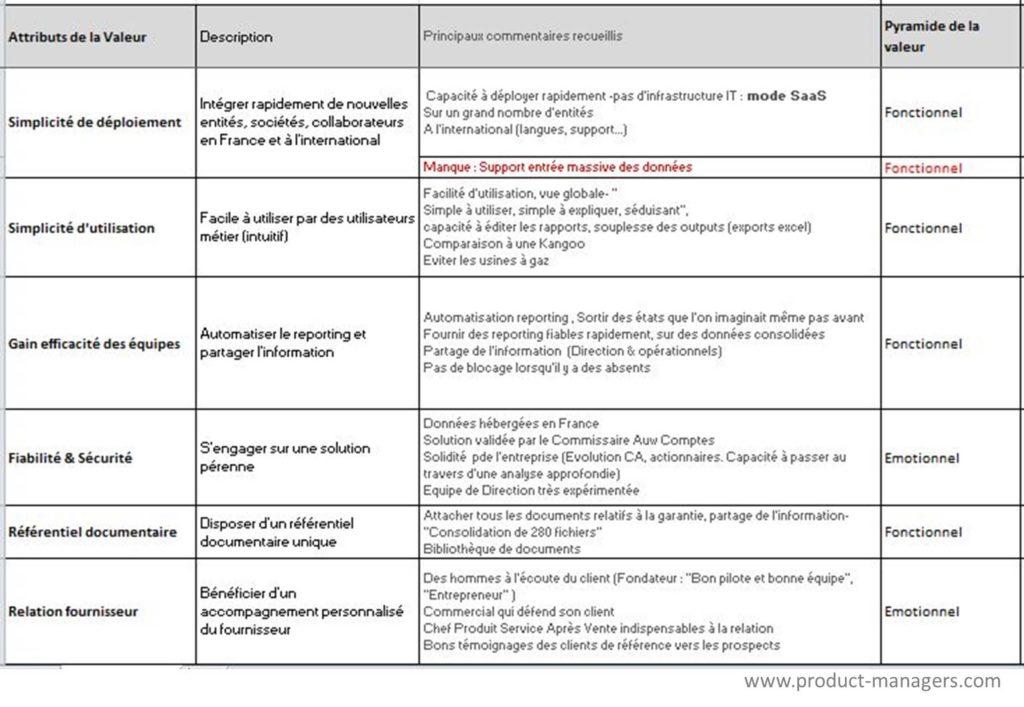 Valeur-percue-offre-attribut-valeur-tbl-product-managers