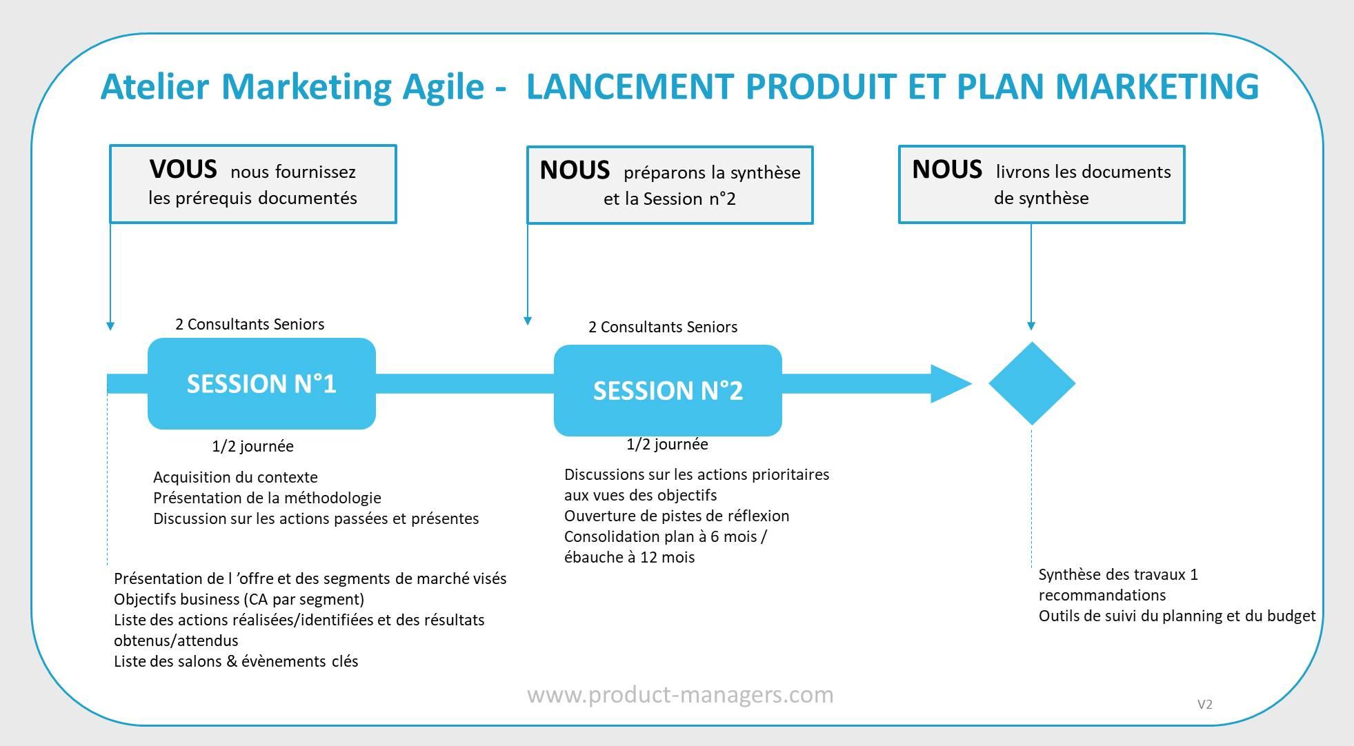 atelier-marketing-agile-lancement-produit-plan-marketing-v2