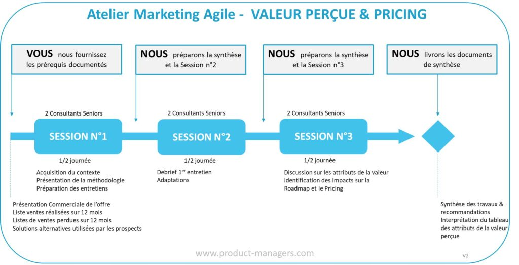 atelier-marketing-agile-valeur-percue-pricing-v2-blc