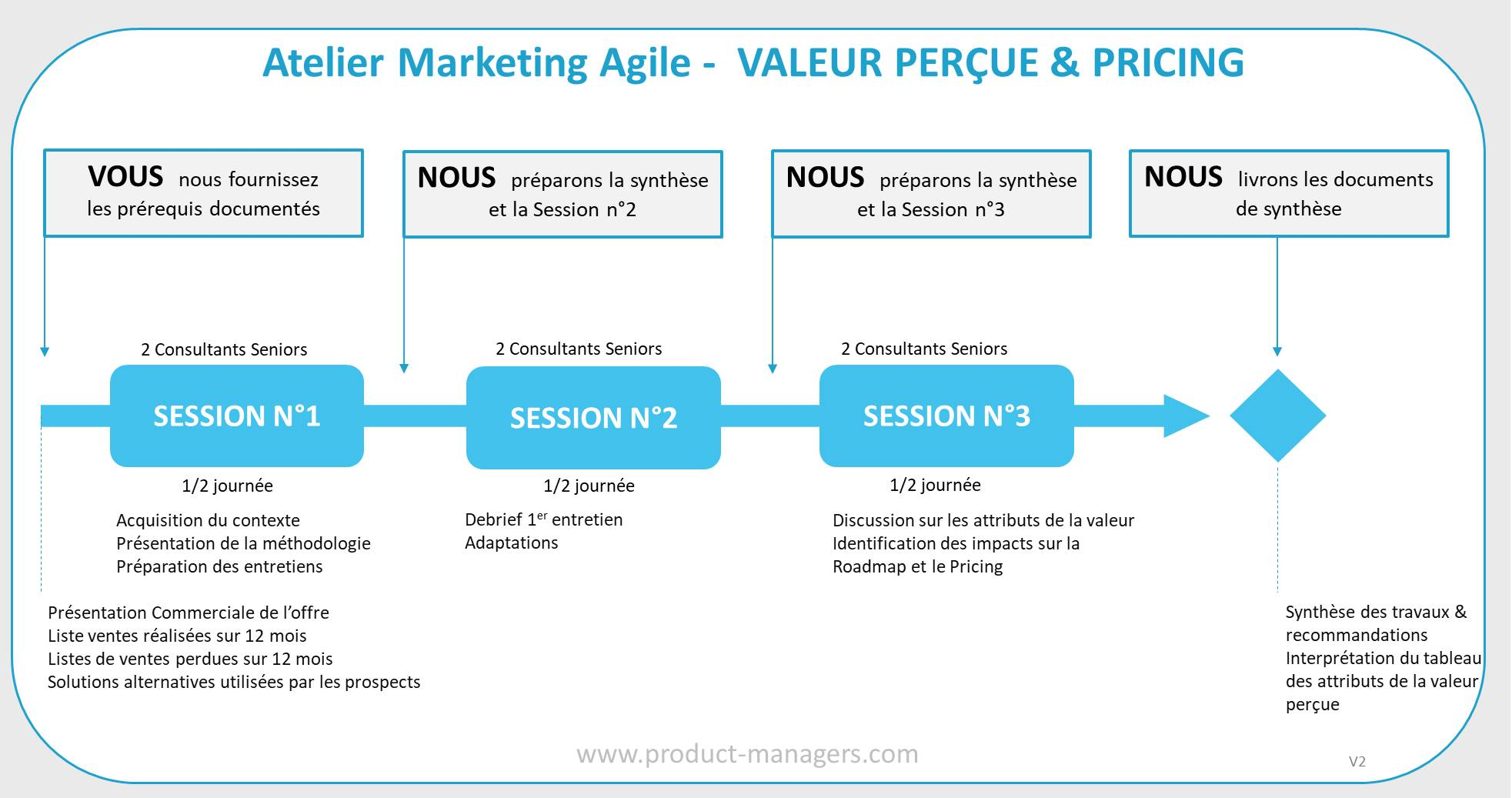 atelier-marketing-agile-valeur-percue-pricing-v2
