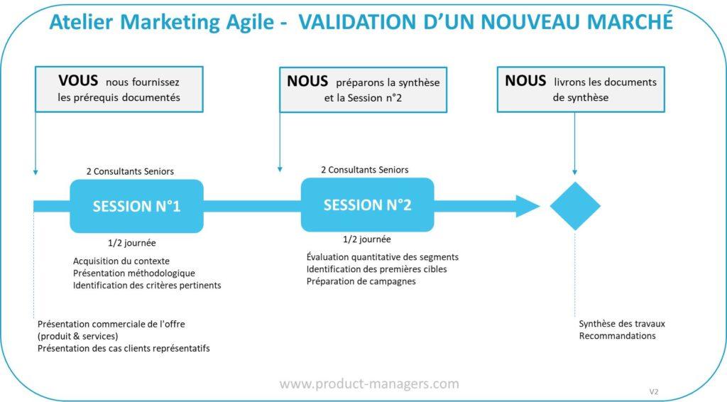 atelier-marketing-agile-validation-nouveau-marche-v2-blc