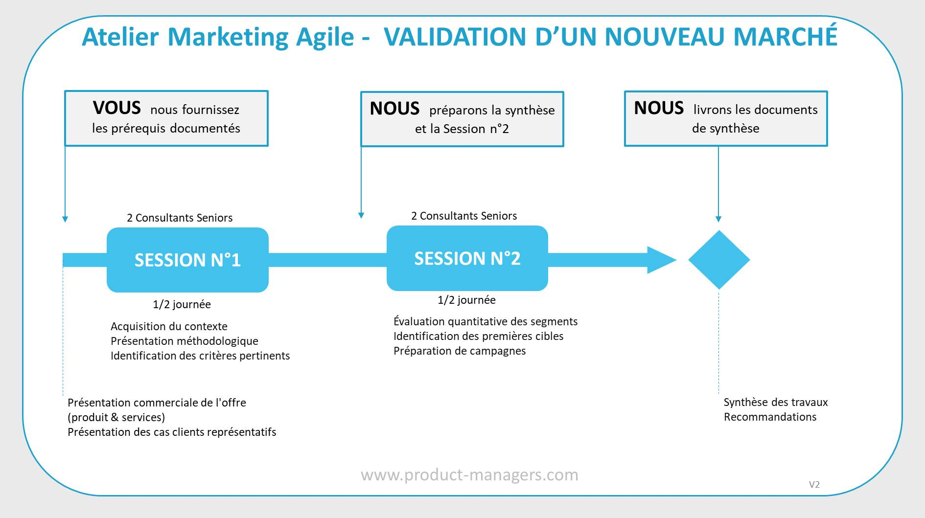 atelier-marketing-agile-validation-nouveau-marche-v2