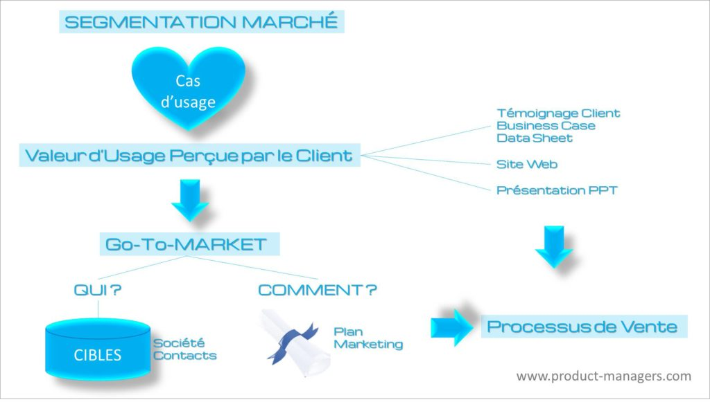 valeur-usage-percue-segmentation-product-managers